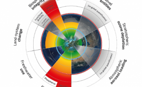 The illustration shows how nine planetary boundaries have changed from 1950 to present.
